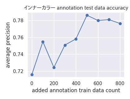 アノテーションの精度推移グラフ