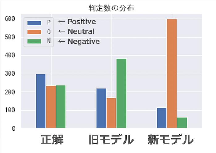 出力ラベルの比率を新旧モデルで比較したグラフ