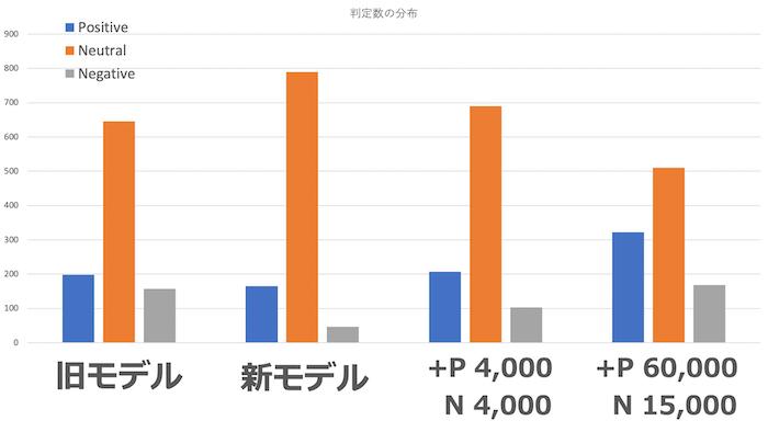 出力ラベルの比率を追加モデル同士で比較したグラフ