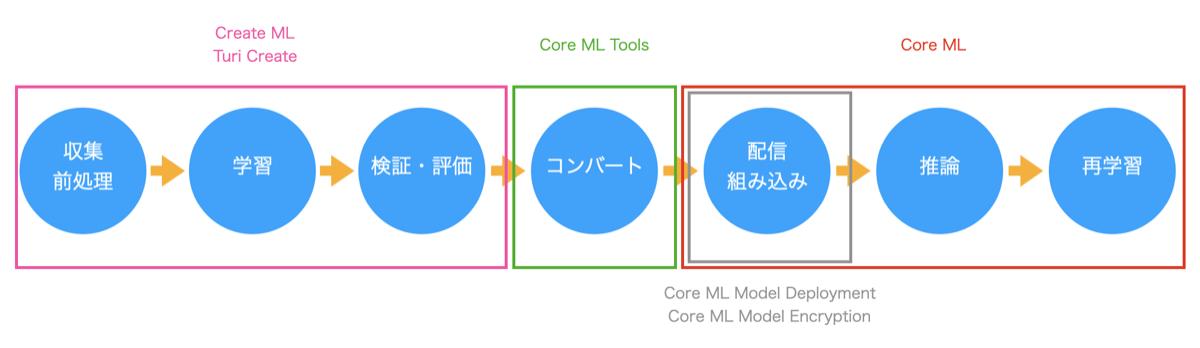 機械学習のツールの担当分野