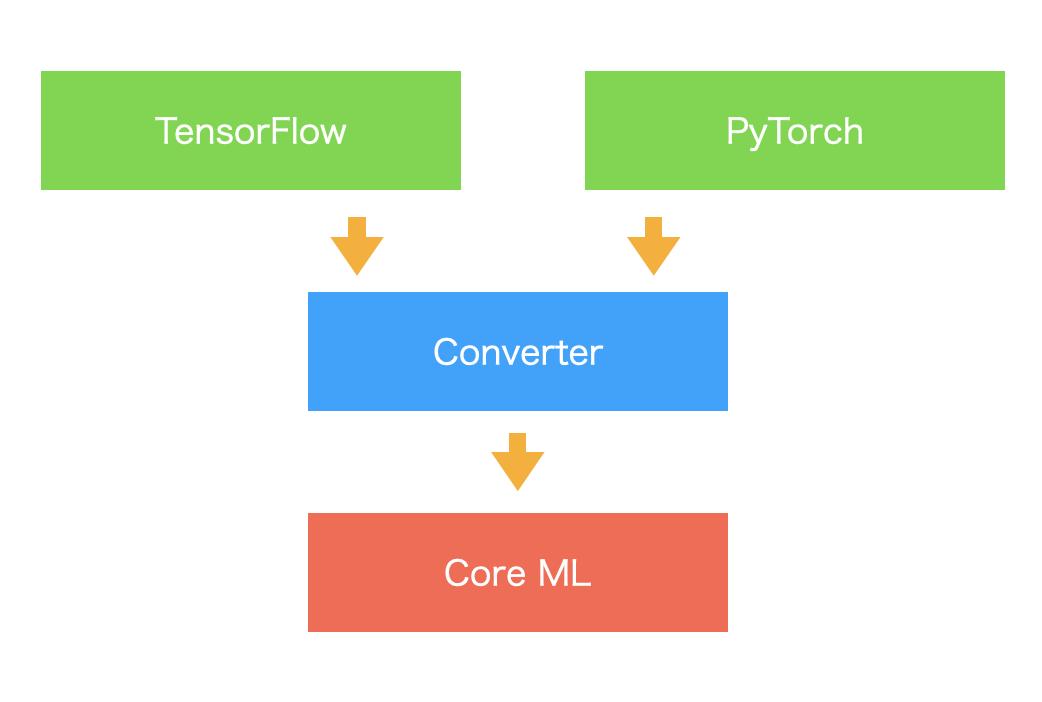 Core MLの互換性について