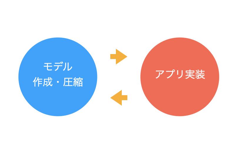 モデル実装とアプリの開発の進め方