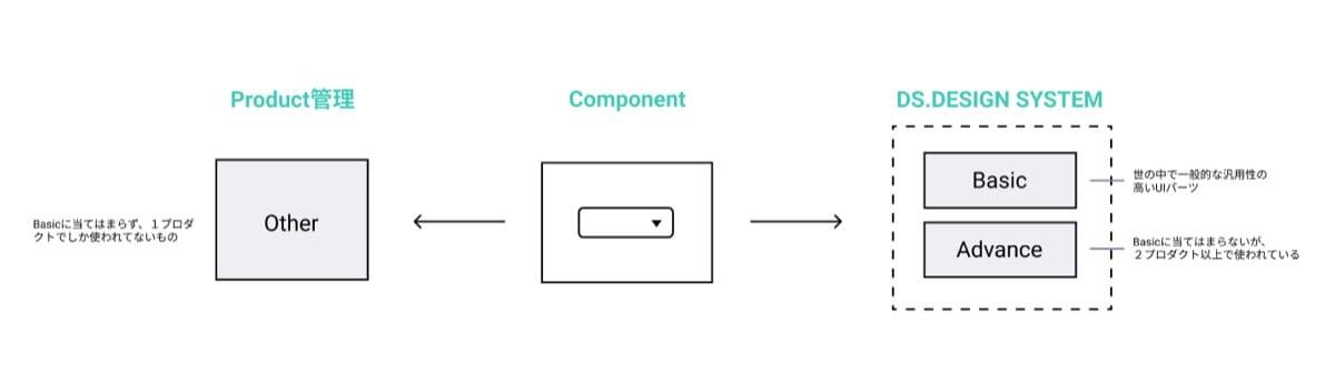 componentFlow