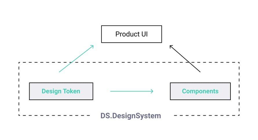 designTokenRole