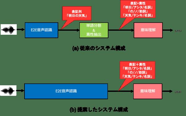 従来のVUIのシステム構成と提案するシステム構成