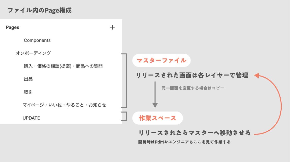 ファイル内のページ構成