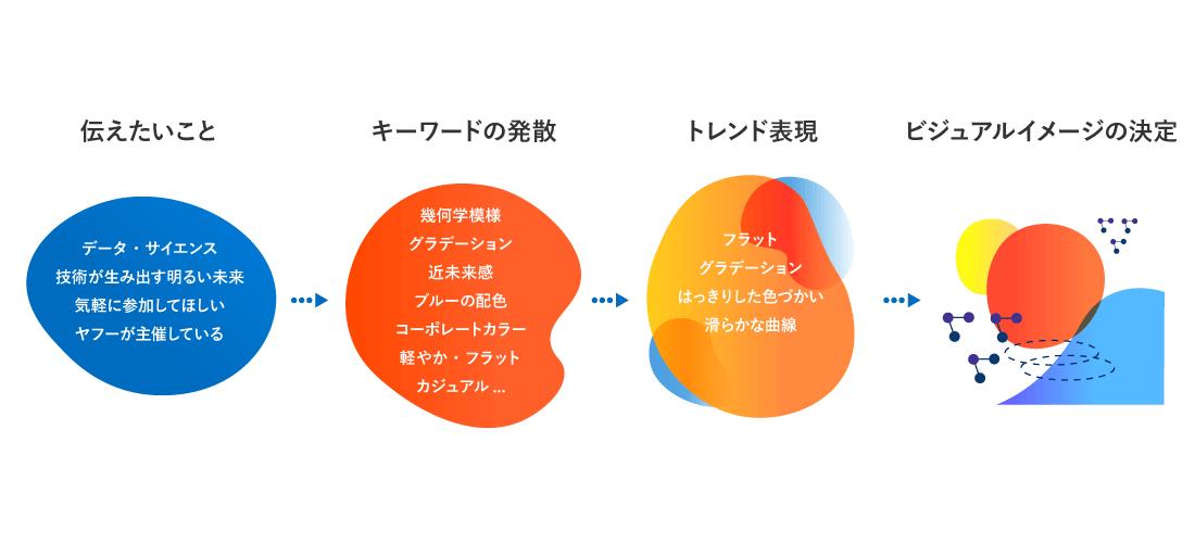 デザインイメージの模索図