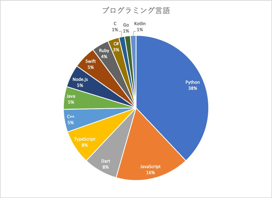 プログラミング言語別のグラフ