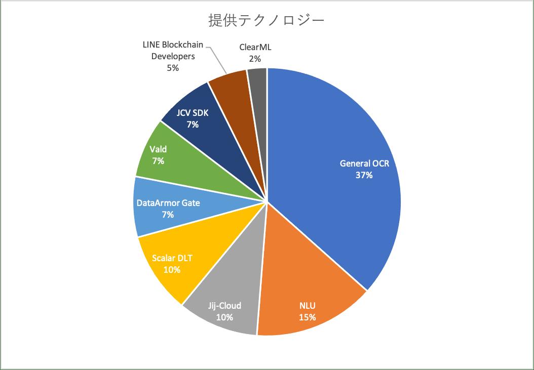提供テクノロジー別のグラフ