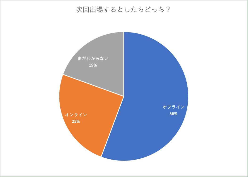 開催方法のアンケート結果のグラフ