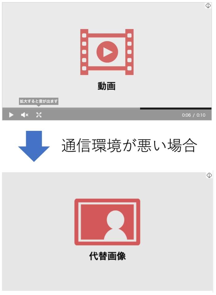 動画広告の代替画像の説明