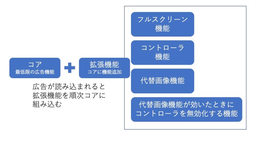 動画広告のシステム全体図