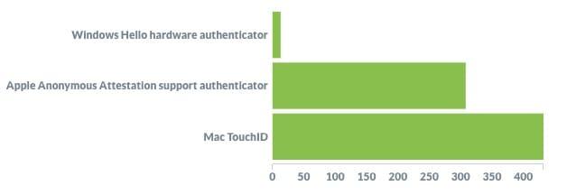 認証器の種類別登録数