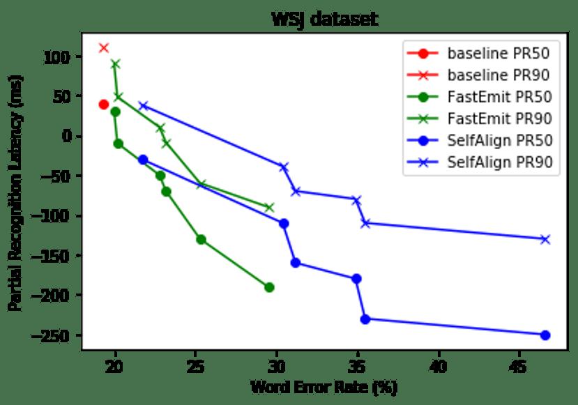 WSJ データセットの結果