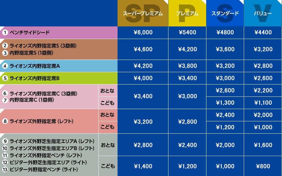 2019年メットライフドーム価格表フレックス4段階一覧