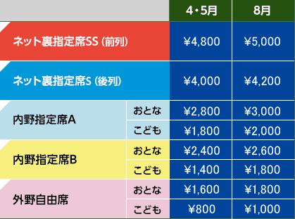 大宮開催 価格表
