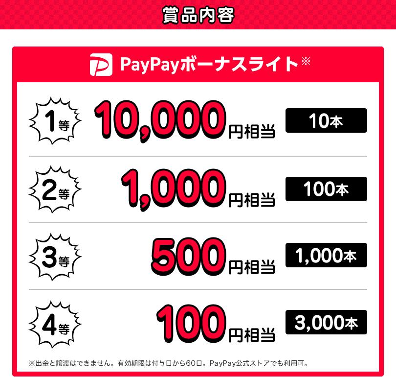 賞品内容 PayPayボーナスライト※ 1等 10,000円相当(10本)、2等 1,000円相当(100本)、3等 500円相当(1,000本)、4等 100円相当(3,000本) ※出金と譲渡はできません。有効期限は付与日から60日。PayPay公式ストアでも利用可。