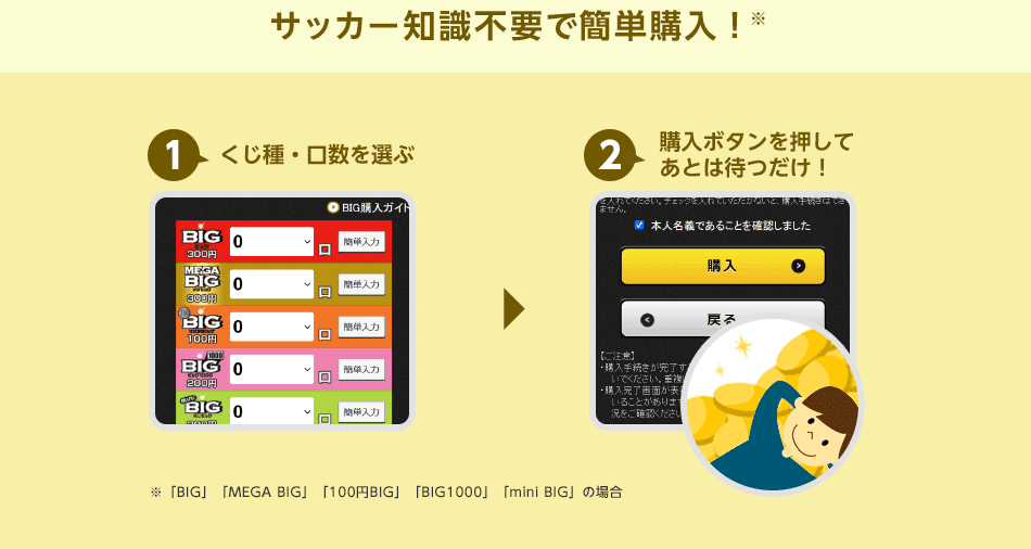 サッカー知識不要で簡単購入!※ 1,くじ種・口数を選ぶ 2,購入ボタンを押してあとは待つだけ! ※「BIG」「MEGA BIG」「100円BIG」「BIG1000」「mini BIG」の場合