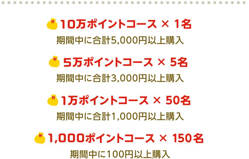 10万ポイントコース × 1名 期間中に合計5,000円以上購入 5万ポイントコース × 5名 期間中に合計3,000円以上購入 1万ポイントコース × 50名 期間中に合計1,000円以上購入 1,000ポイントコース × 150名 期間中に100円以上購入