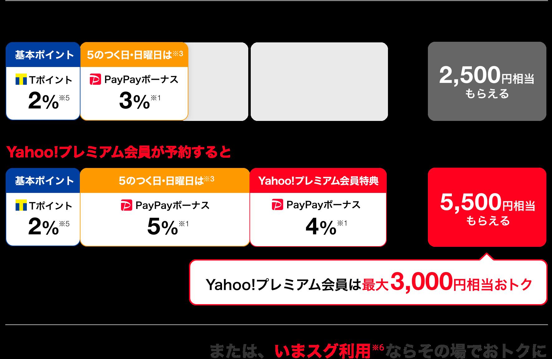 Yahoo!プレミアム会員が予約すると5,500円相当もらえる。または、いまスグ利用※6ならその場でおトクに