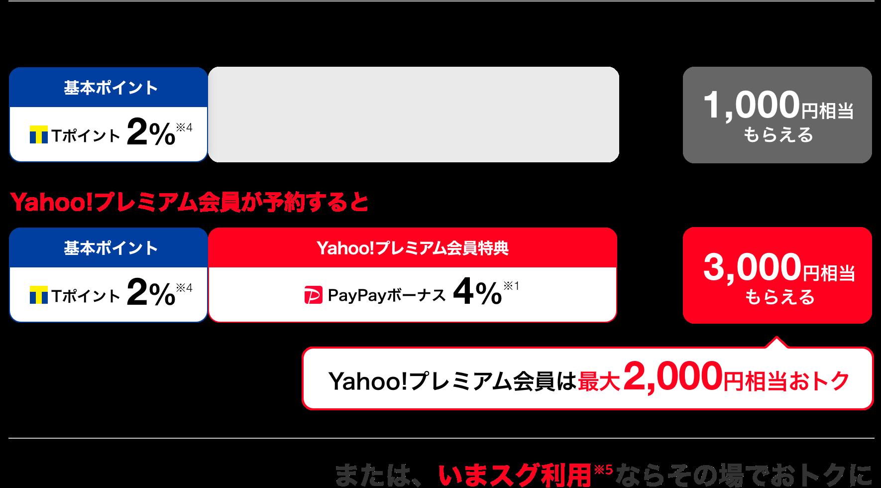 Yahoo!プレミアム会員が予約すると3,000円相当もらえる。または、いまスグ利用※5ならその場でおトクに