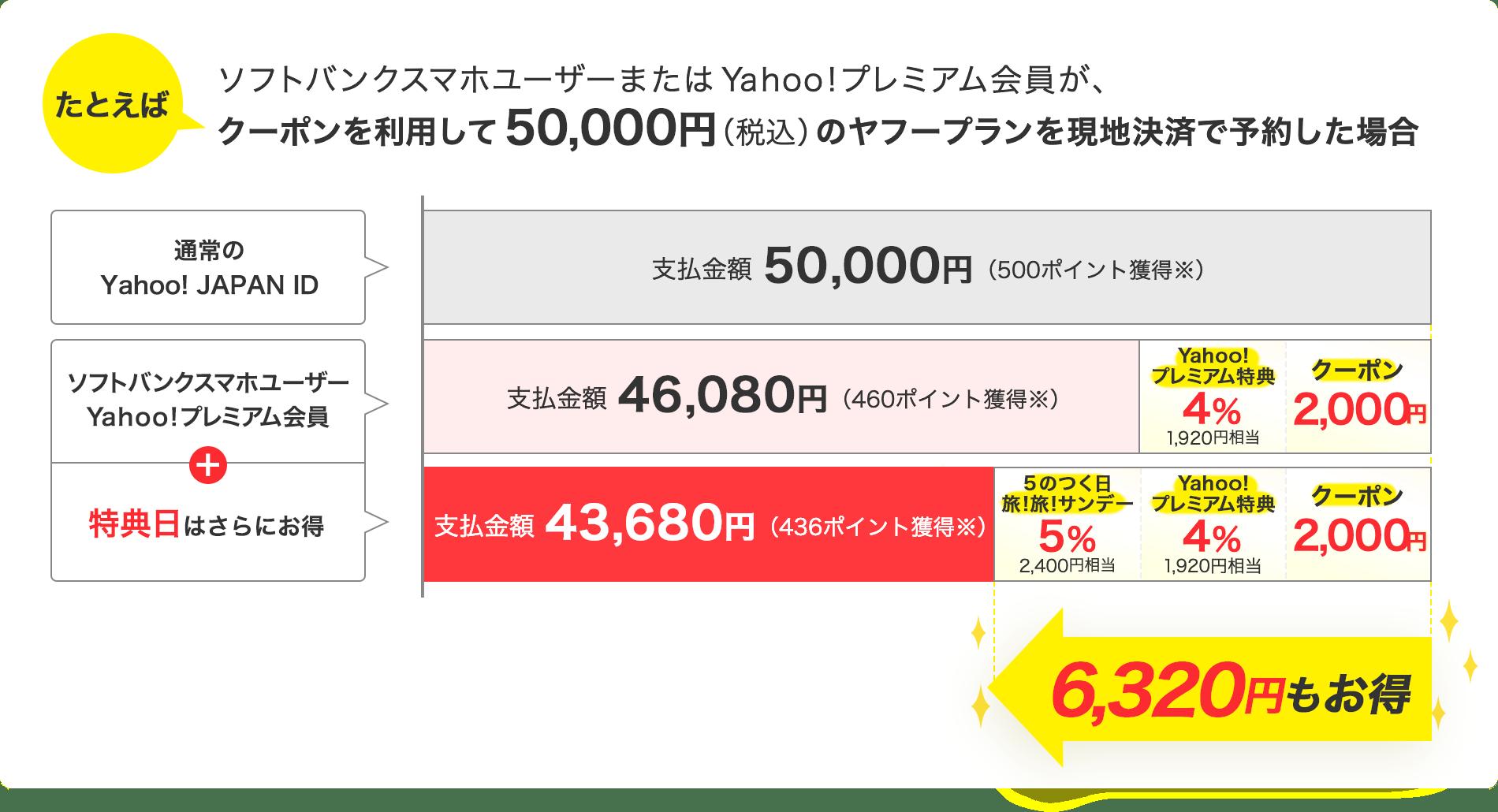 たとえばソフトバンクスマホユーザーまたは、Yahoo!プレミアム会員がクーポンを利用して、50,000円(税込)のヤフープランを現地決済で予約した場合