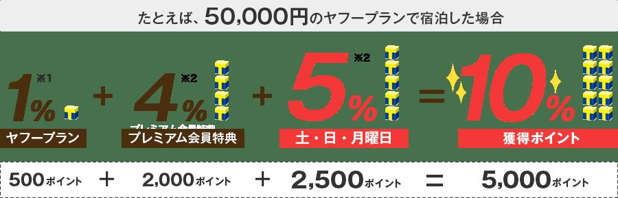 例えば50,000円のヤフープランで宿泊した場合