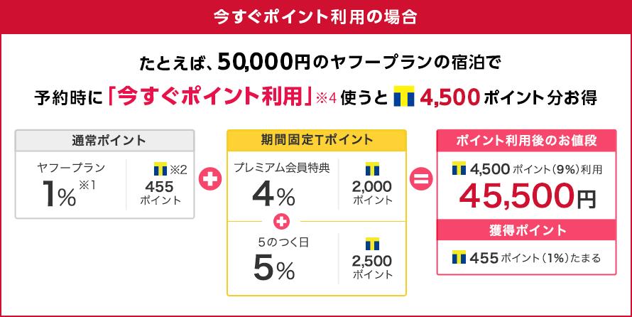 今すぐポイント利用の場合50,000円の宿泊なら4,500Tポイント分お得