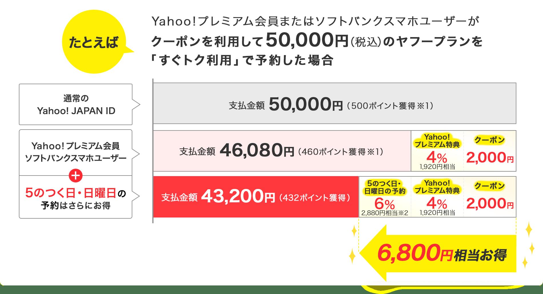 たとえばソフトバンクスマホユーザーまたは、Yahoo!プレミアム会員がクーポンを利用して、50,000円(税込)のヤフープランを「すぐトク利用」で予約した場合