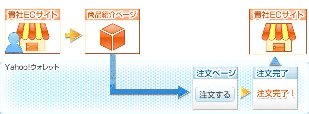 貴社ECサイト→商品紹介ページ→注文ページ→注文完了→貴社ECサイト