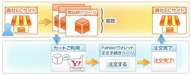 貴社ECサイト→商品紹介ページ→カート→注文ページ→注文完了→貴社ECサイト