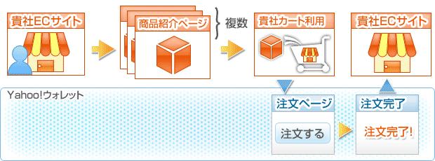 貴社ECサイト→商品紹介ページ→貴社カート→注文ページ→注文完了→貴社ECサイト