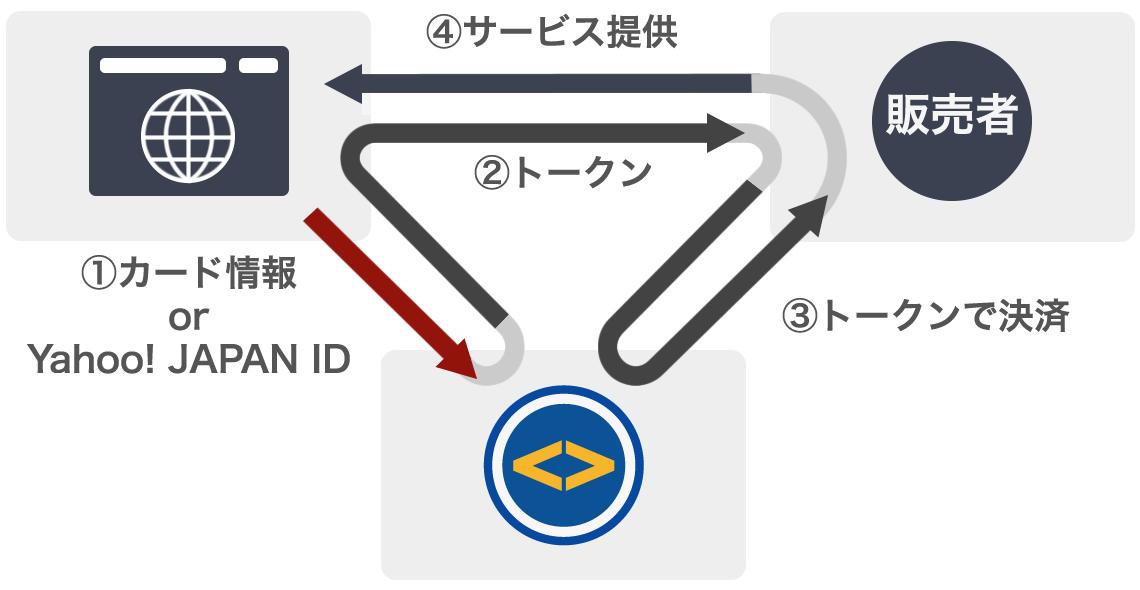 1.カード情報orYahoo! JAPAN ID 2.トークン 3.トークンで決済 4.サービス提供