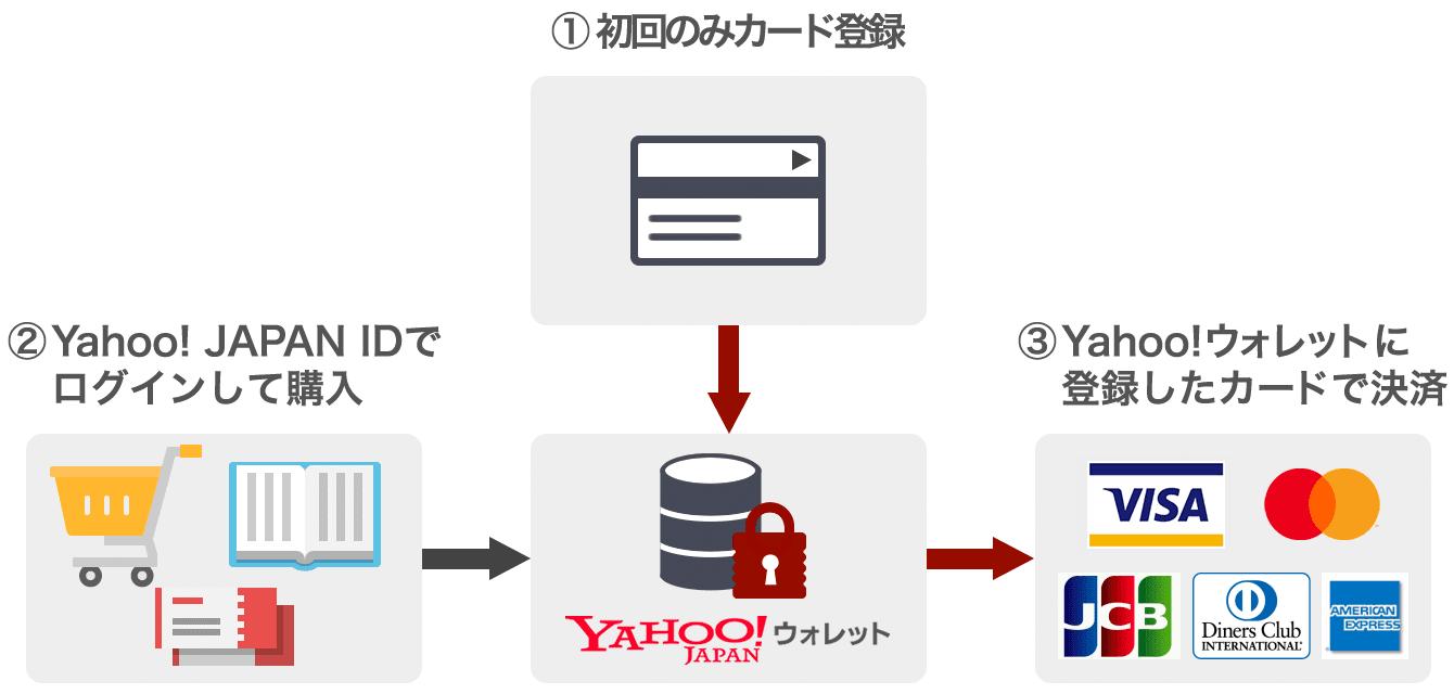 1.初回のみカード登録 2.Yahoo! JAPAN IDでログインして購入 3.Yahoo!ウォレットに登録したカードで決済
