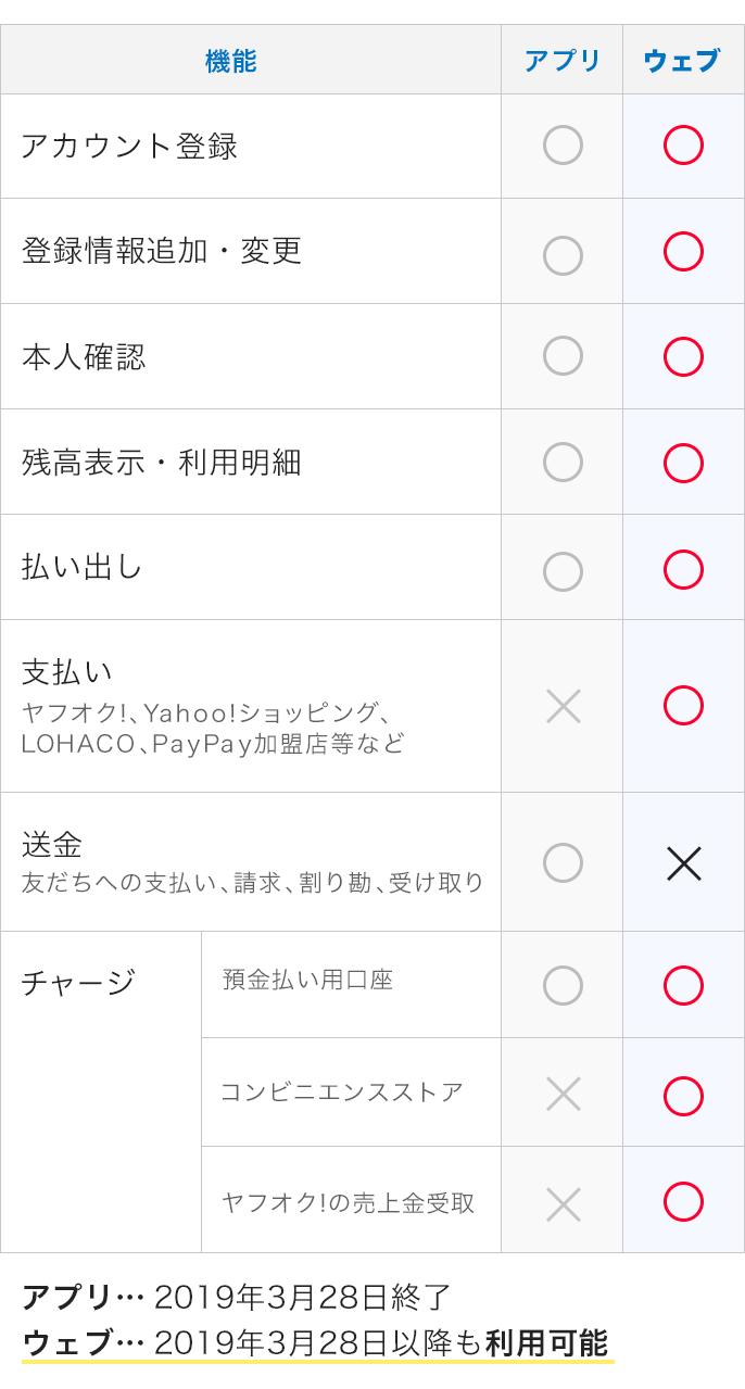 Yahoo!マネー 機能対応表