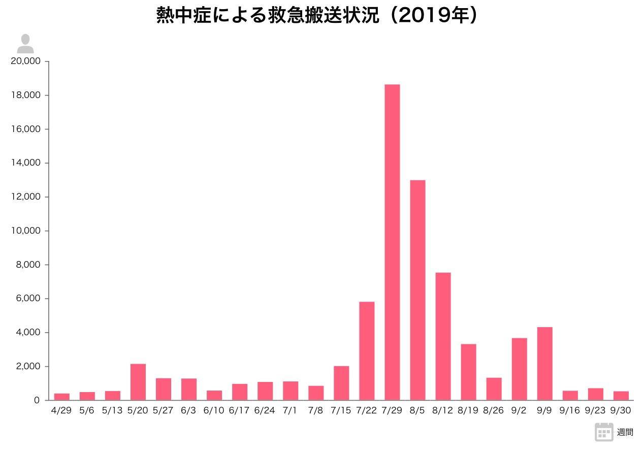 熱中症による救急搬送状況(2019年)
