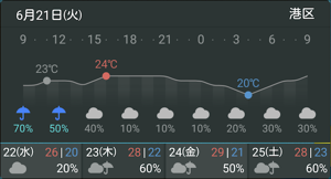 ウィジェット ヤフー 天気