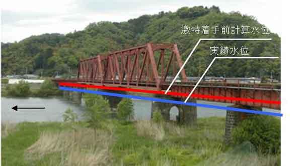 兵庫県豊岡市立野水位比較