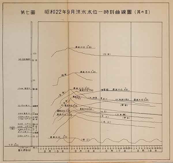 昭和22年9月洪水水位一時刻曲線図 その2(『昭和二十二年九月洪水報告』内務省関東土木出張所 1947年)