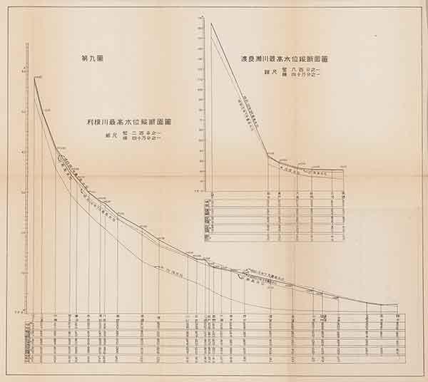 利根川最高水位縦断面図・渡良瀬川最高水位縦断面図(『昭和二十二年九月洪水報告』内務省関東土木出張所 1947年)