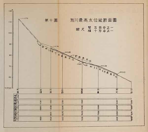 烏川最高水位縦断面図(『昭和二十二年九月洪水報告』内務省関東土木出張所 1947年)