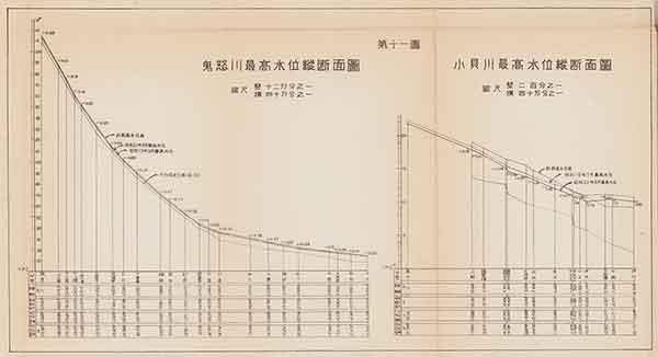 鬼怒川最高水位縦断面図・小貝川最高水位縦断面図(『昭和二十二年九月洪水報告』内務省関東土木出張所 1947年)