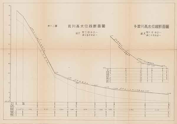 荒川高水位縦断面図・多摩川高水位縦断面図(『昭和二十二年九月洪水報告』内務省関東土木出張所 1947年)