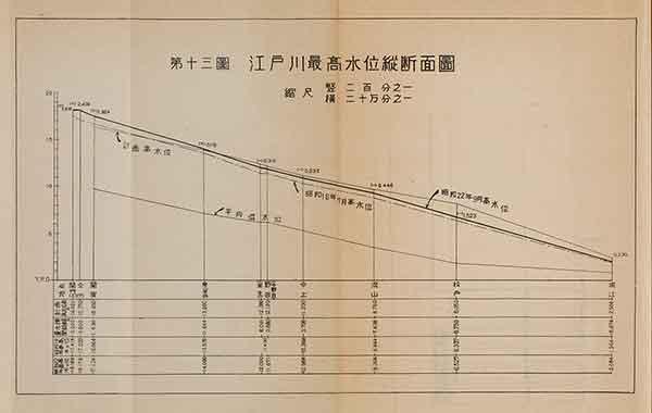 江戸川最高水位縦断面図(『昭和二十二年九月洪水報告』内務省関東土木出張所 1947年)