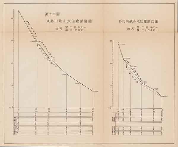 久慈川最高水位縦断面図・那珂川最高水位縦断面図(『昭和二十二年九月洪水報告』内務省関東土木出張所 1947年)