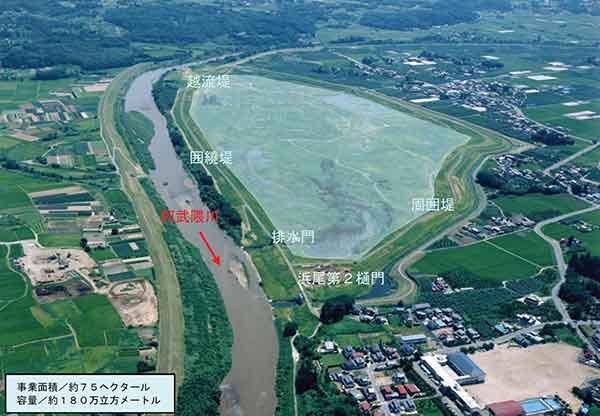 「平成の大改修」の一環で整備された浜尾遊水地(須賀川市):平成10年8月末、東北地方に停滞していた前線と台風4号の影響により26日から9月1日にかけて阿武隈川上流の福島県南部を中心に記録的な豪雨となりました。福島県内の雨量は、阿武隈川上・中流域にある真船、須賀川、二本松、福島の各雨量測候所で既往最大日降水量を更新。また、各水位観測所では軒並み警戒水位を突破、須賀川水位観測所では計画高水位7.915mを超える8.17mを、二本松水位観測所では過去最高水位に並ぶ11.31mを記録しました。この洪水により、死者・負傷者20人、全壊家屋49戸、半壊家屋20戸、浸水家屋3,590 戸など、2次的な損害を含めて多大な被害を受けました。洪水被害が拡大した要因の一つとして、当時の完成堤防が必要堤防の1/3に留まっていたこと、無堤地区が全体の約30%も残っていたことなど、河川整備率の著しい低さが挙げられます。このため浸水被害に対する再度災害防止のため、阿武隈川の著しく低い河川整備率を向上すべく、事業費約800 億円をかけ「総合的な河川改修」と「改良型災害復旧」を集中的に行う「阿武隈川平成の大改修」が進められ、平成12年度に概成しています。