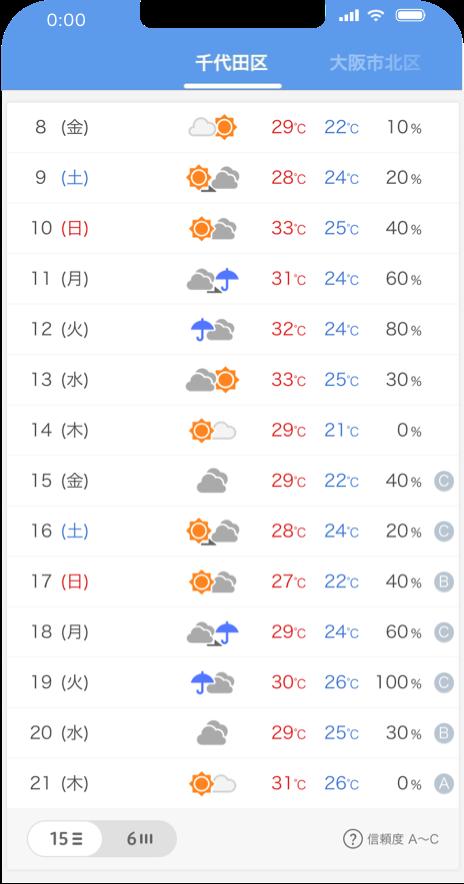 17日間の予報が表示できる