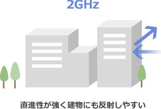 2GHz/直進性が強く建物にも反射しやすい