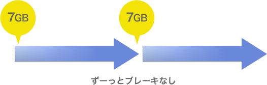 7GBを超えてもずーっとブレーキなし