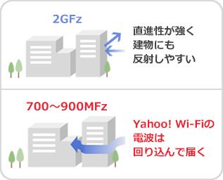 2GHz 直進性が強く建物にも反射しやすい 700~900MHz Yahoo! Wi-Fiの電波は回り込んで届く